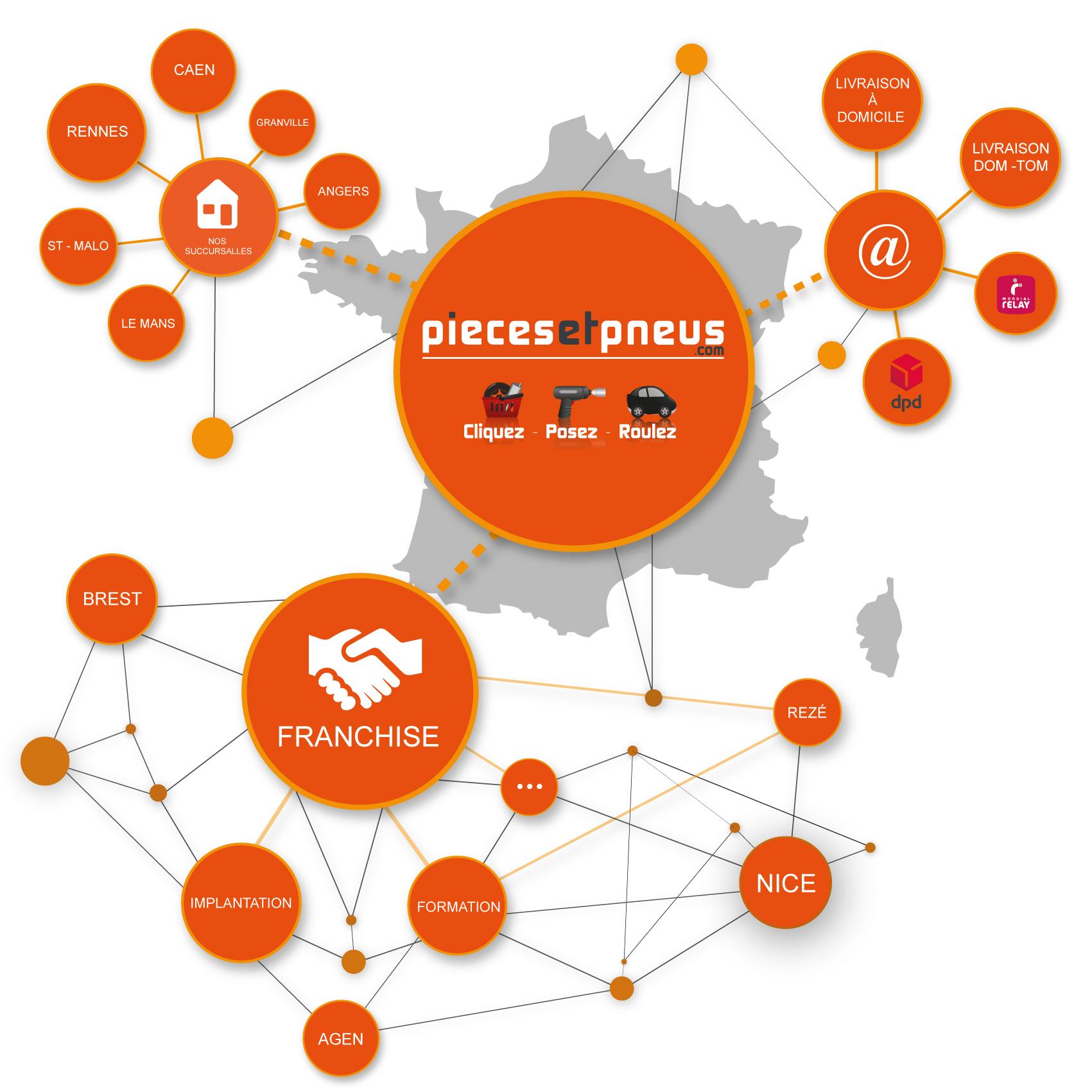Le réseau PiècesEtPneus